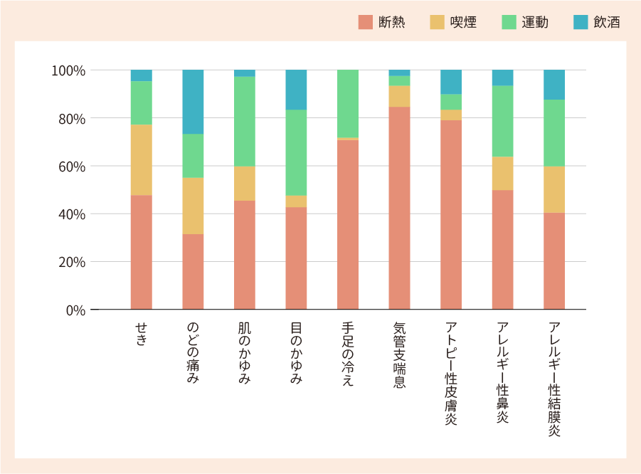 イメージ:健康改善率に対する各因子の寄与割合